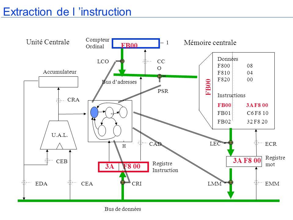 H Accumulateur Compteur Ordinal Mémoire centrale Registre mot Bus de données Bus dadresses Registre Instruction U.A.L. CRA CEB EDACEACRILMMEMM LEC ECR