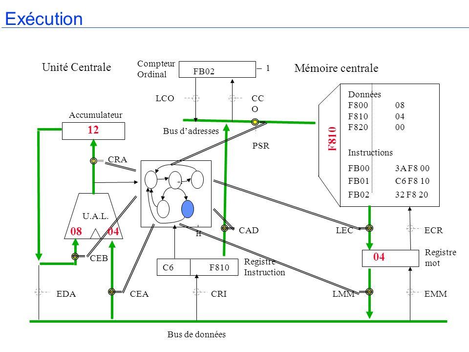 H Accumulateur Compteur Ordinal Mémoire centrale Registre mot Bus de données Bus dadresses Registre Instruction U.A.L. CRA CEB EDACEACRILMMEMM LECECRC