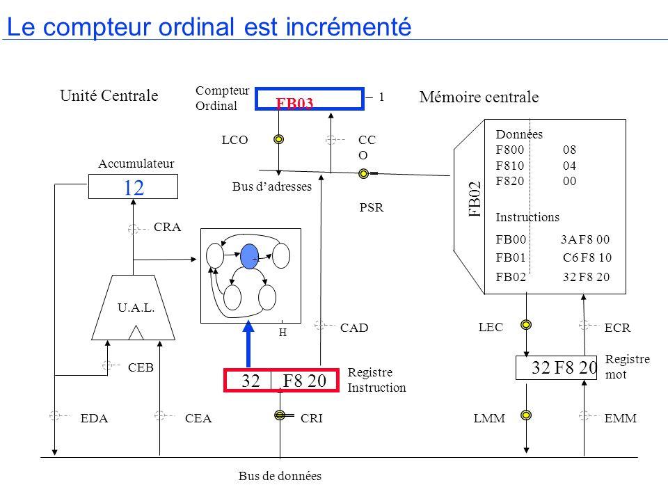 Le compteur ordinal est incrémenté H Accumulateur Compteur Ordinal Mémoire centrale Registre mot Bus de données Bus dadresses Registre Instruction U.A