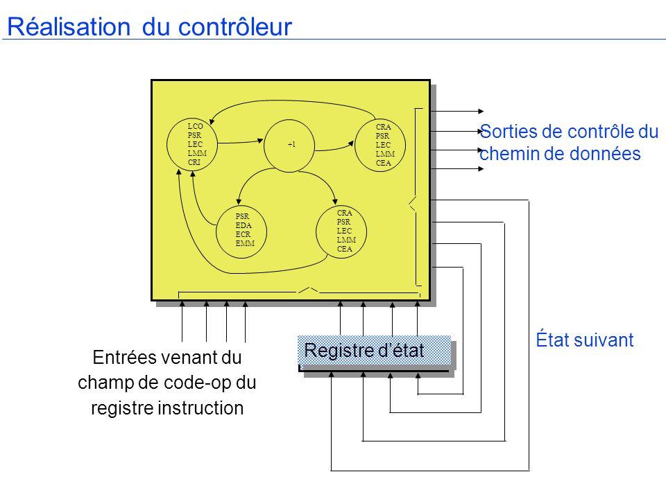 Réalisation du contrôleur Registre détat Entrées venant du champ de code-op du registre instruction Sorties de contrôle du chemin de données État suiv