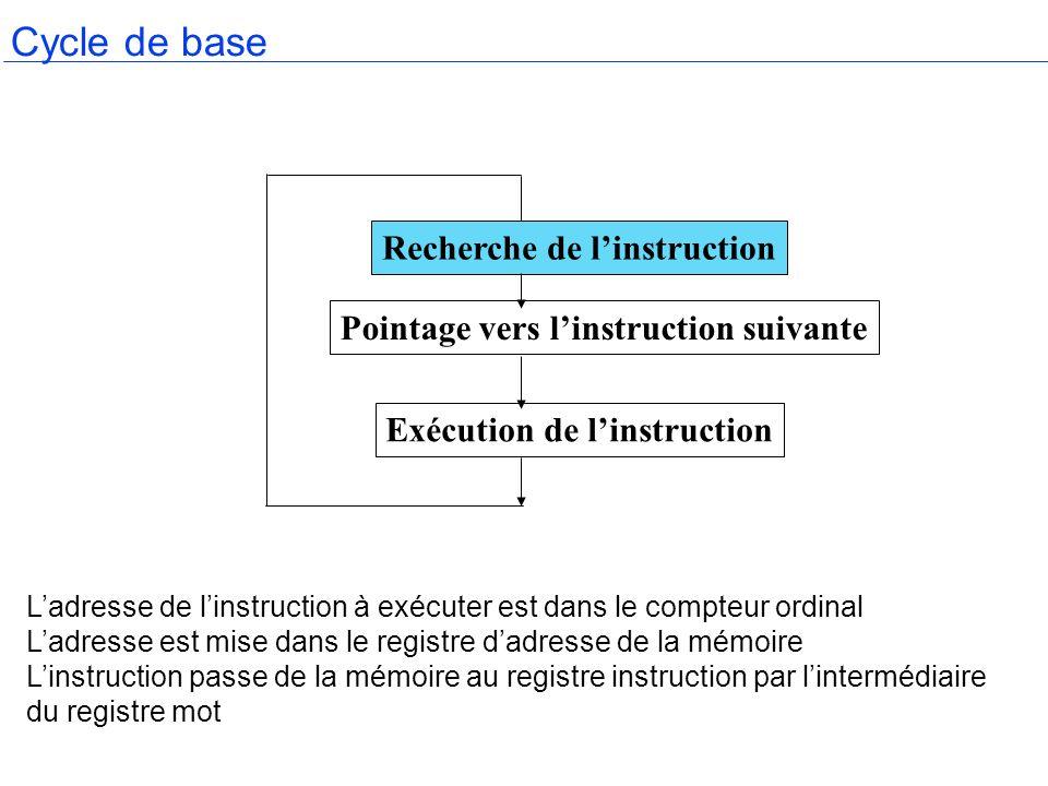 Cycle de base Ladresse de linstruction à exécuter est dans le compteur ordinal Ladresse est mise dans le registre dadresse de la mémoire Linstruction