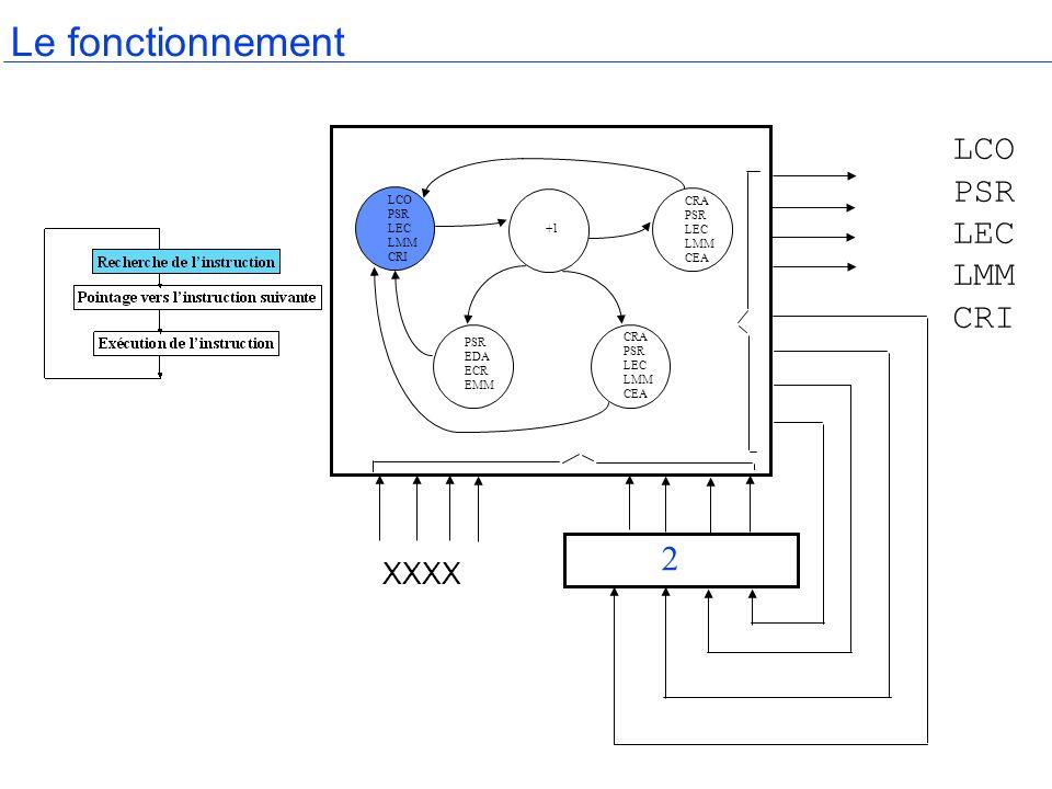 Cycle de base Le compteur ordinal est incrémenté de 1 pour pointer sur ladresse de linstruction suivante.