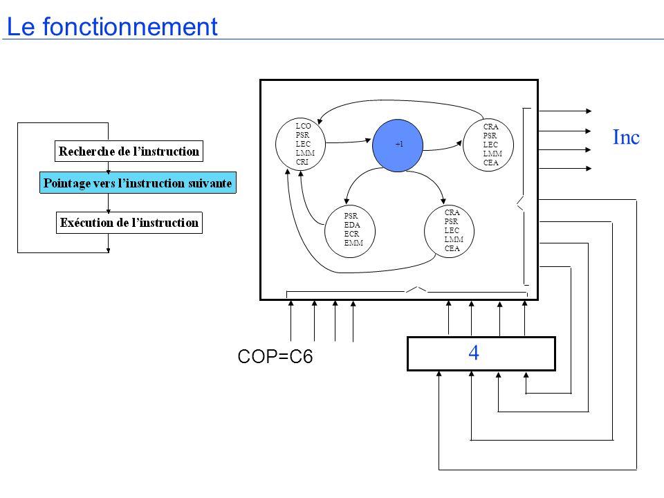 Le fonctionnement COP=C6 +1 LCO PSR LEC LMM CRI CRA PSR LEC LMM CEA CRA PSR LEC LMM CEA PSR EDA ECR EMM 4 Inc