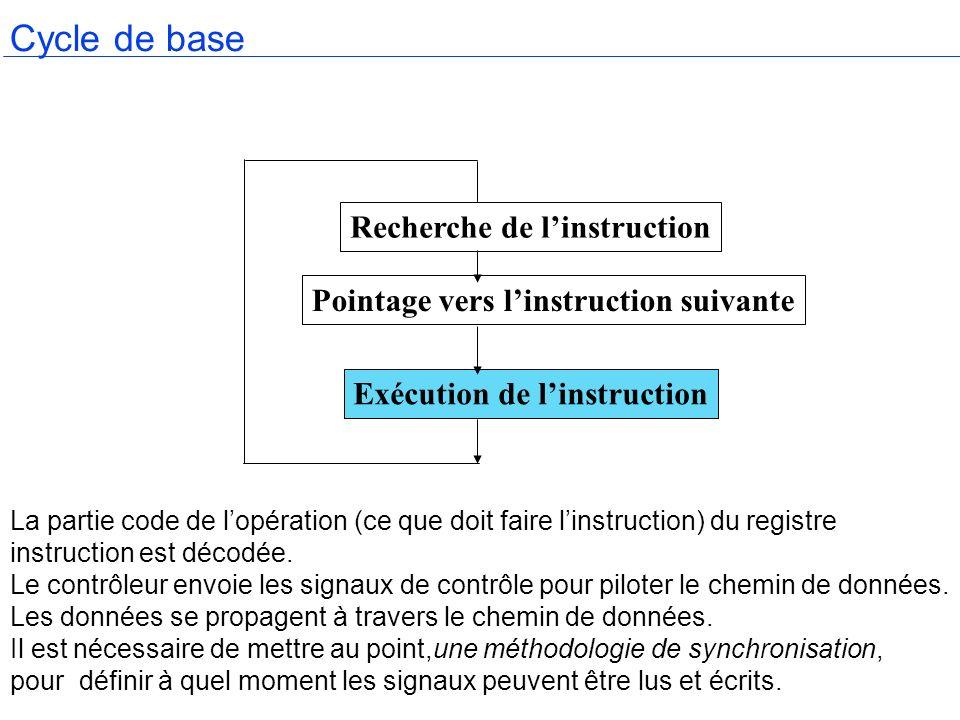 Cycle de base La partie code de lopération (ce que doit faire linstruction) du registre instruction est décodée. Le contrôleur envoie les signaux de c