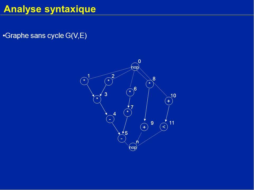 * 2 - 4 * 3 * 1 nop 0 * 6 * 7 - 5 + 9 * 8 + 10 < 11 nop n Graphe sans cycle G(V,E) Analyse syntaxique