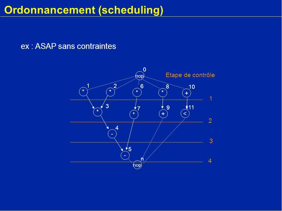 * 2 - 4 * 3 * 1 nop 0 * 6 * 7 - 5 + 9 * 8 + 10 < 111 nop n Etape de contrôle 1 2 3 4 Ordonnancement (scheduling) ex : ASAP sans contraintes