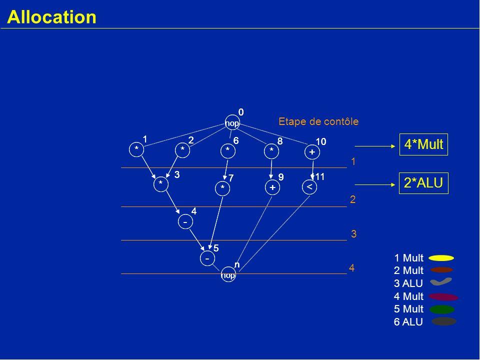 * 2 - 4 * 3 * 1 nop 0 * 6 * 7 - 5 + 9 * 8 + 10 < 111 nop n * 2 - 4 * 3 * 1 0 * 6 * 7 - 5 + 9 * 8 + 10 < 111 nop n Etape de contôle 1 2 3 4 1 Mult 2 Mult 3 ALU 4 Mult 5 Mult 6 ALU Affectation (binding)