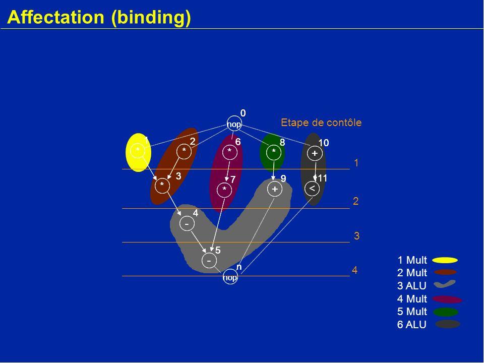 * 2 - 4 * 3 * 1 nop 0 * 6 * 7 - 5 + 9 * 8 + 10 < 111 nop n * 2 - 4 * 3 * 1 0 * 6 * 7 - 5 + 9 * 8 + 10 < 111 nop n Etape de contôle 1 2 3 4 1 Mult 2 Mult 3 ALU 4 Mult 5 Mult 6 ALU Allocation - Ordonnancement