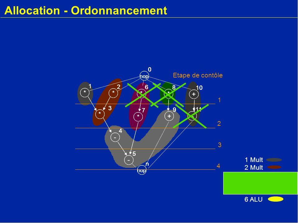 nop n Etape de contôle 1 2 3 4545 * 2 - 4 * 3 * 1 nop 0 * 6 * 7 - 5 + 9 * 8 + 10 < 11 Allocation - Ordonnancement 1 Mult 2 Mult 3 ALU 4 Mult 5 Mult 6 ALU