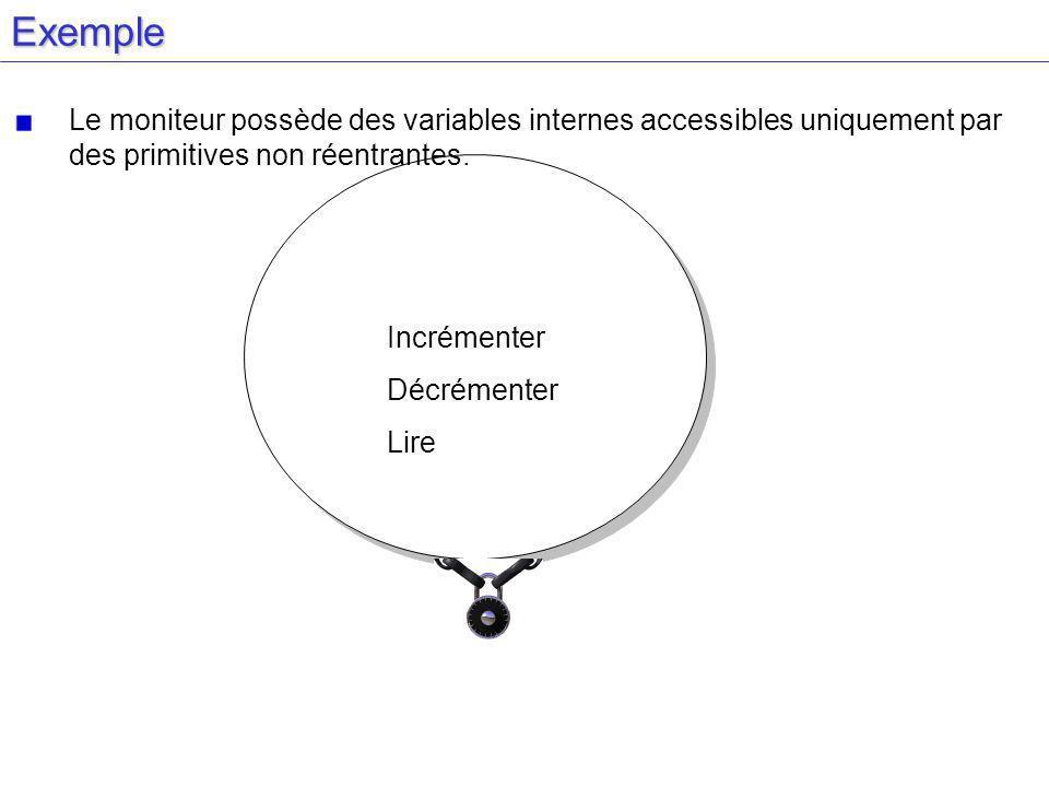 Variable : X Incrémenter Décrémenter LireExemple X invisible de l extérieur X invisible de l extérieur Incrémenter Décrémenter Lire Le moniteur possède des variables internes accessibles uniquement par des primitives non réentrantes.