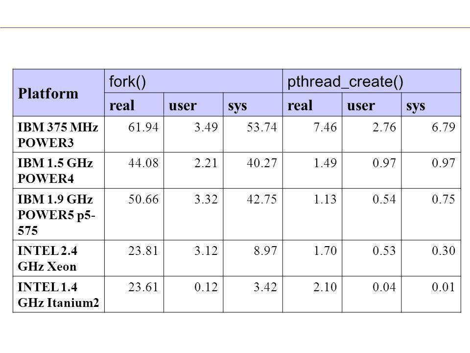 Platform fork()pthread_create() realusersysrealusersys IBM 375 MHz POWER3 61.943.4953.747.462.766.79 IBM 1.5 GHz POWER4 44.082.2140.271.490.97 IBM 1.9 GHz POWER5 p5- 575 50.663.3242.751.130.540.75 INTEL 2.4 GHz Xeon 23.813.128.971.700.530.30 INTEL 1.4 GHz Itanium2 23.610.123.422.100.040.01 fork_vs_thread.txtork_vs_thread.txt