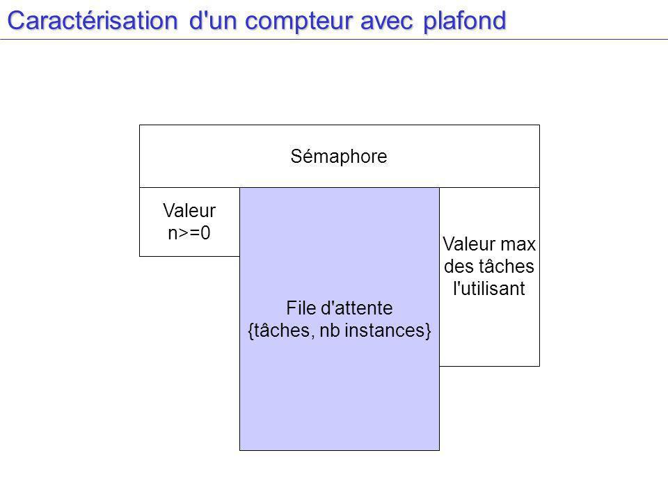 Caractérisation d un compteur avec plafond Sémaphore Valeur n>=0 Valeur max des tâches l utilisant File d attente {tâches, nb instances}
