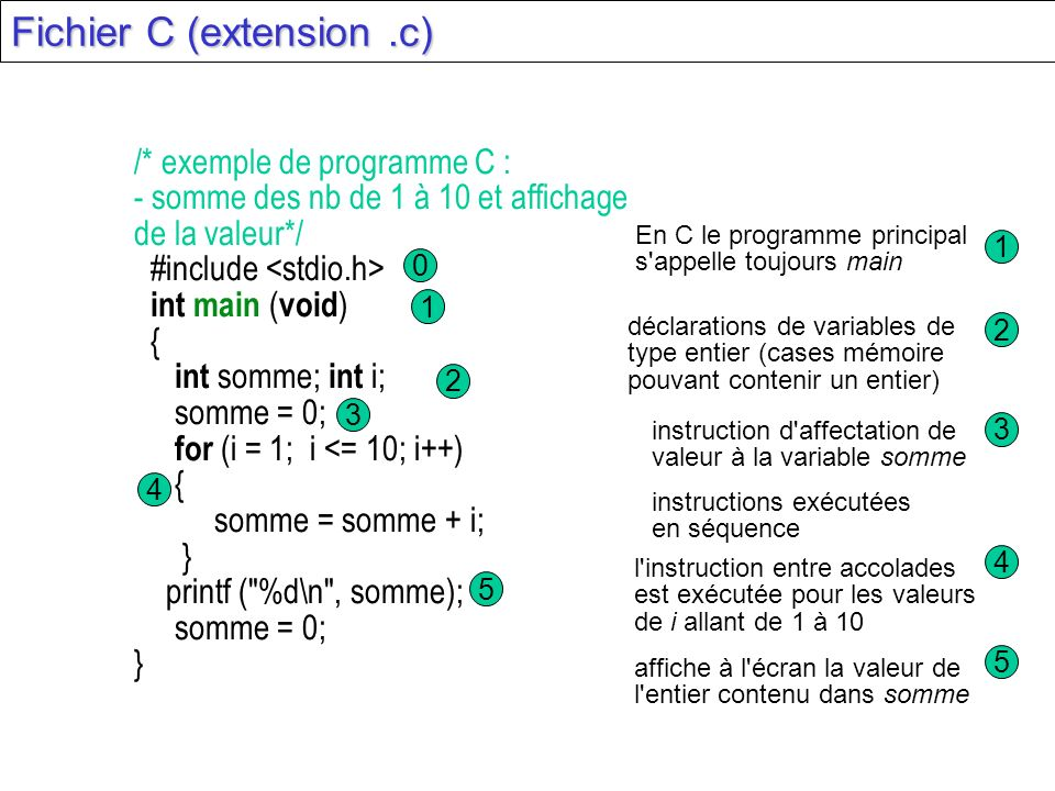 /* exemple de programme C : - somme des nb de 1 à 10 et affichage de la valeur*/ #include int main ( void ) { int somme; int i; somme = 0; for (i = 1;