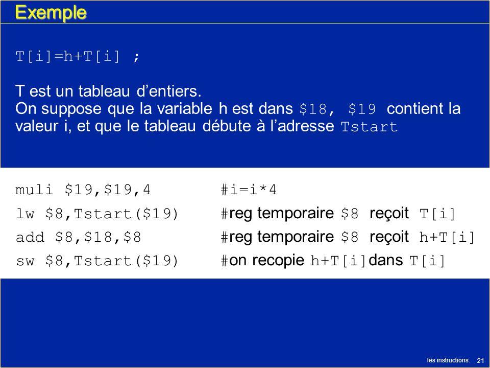 les instructions. 21 Exemple T[i]=h+T[i] ; T est un tableau dentiers. On suppose que la variable h est dans $18, $19 contient la valeur i, et que le t