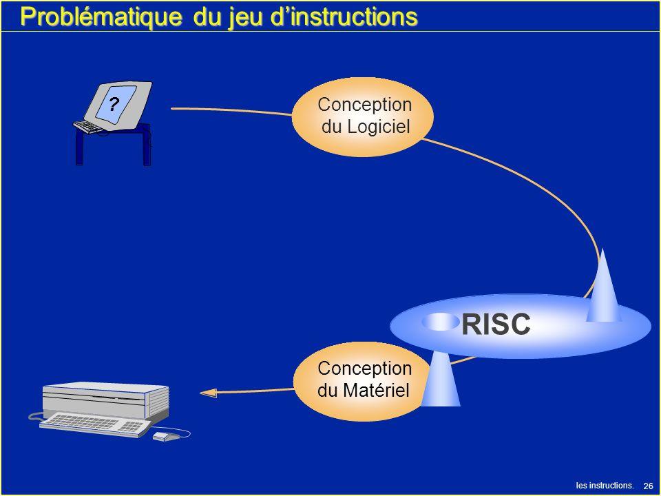 les instructions. 26 Problématique du jeu dinstructions ? Conception du Matériel Conception du Logiciel RISC