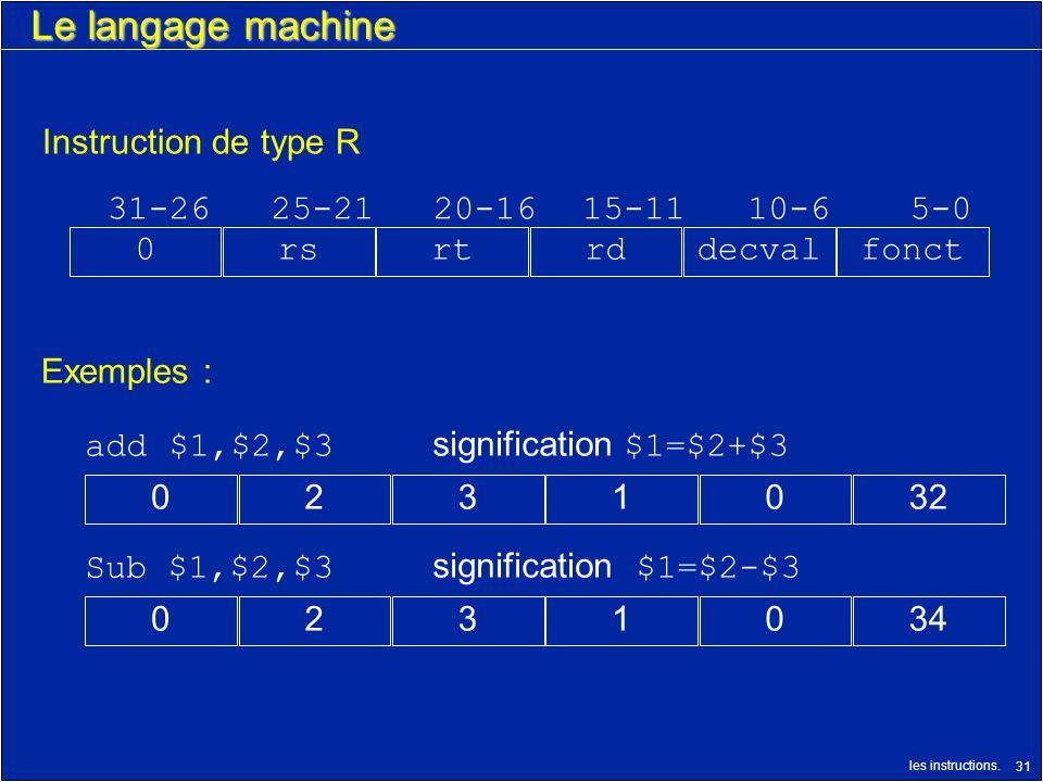 les instructions. 31 Le langage machine 0341320 Instruction de type R 31-2625-2120-1615-1110-65-0 decvalfonctrdrtrs0 Exemples : Sub $1,$2,$3 significa