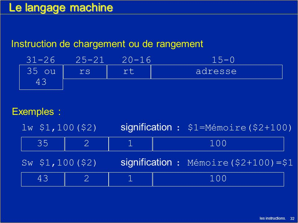 les instructions. 32 Le langage machine 1001243 31-2625-2120-1615-0 Instruction de chargement ou de rangement adressertrs35 ou 43 Sw $1,100($2) signif
