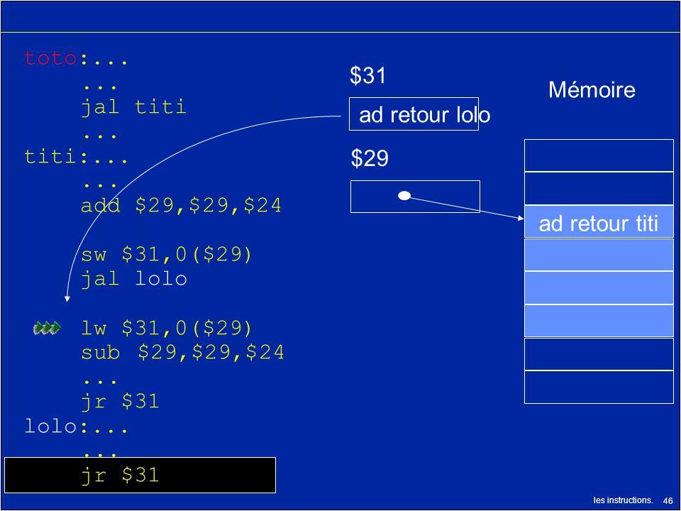 les instructions. 46 $29 $31 ad retour titi Mémoire ad retour lolo toto:...... jal titi... titi:...... add $29,$29,$24 sw $31,0($29) jal lolo lw $31,0