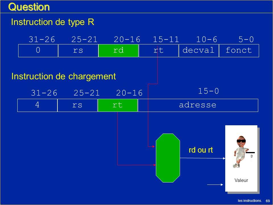 les instructions. 69 N° Registre Décriture Valeur N° Registre Décriture Valeur rd ou rt Question 31-2625-2120-16 15-0 rs4adresse Instruction de type R