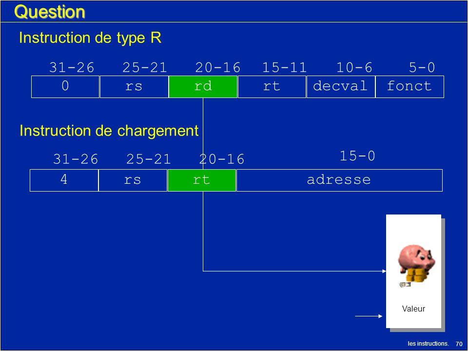 les instructions. 70 N° Registre Décriture Valeur N° Registre Décriture Valeur Question 31-2625-2120-16 15-0 rs4adresse Instruction de type R 31-2625-