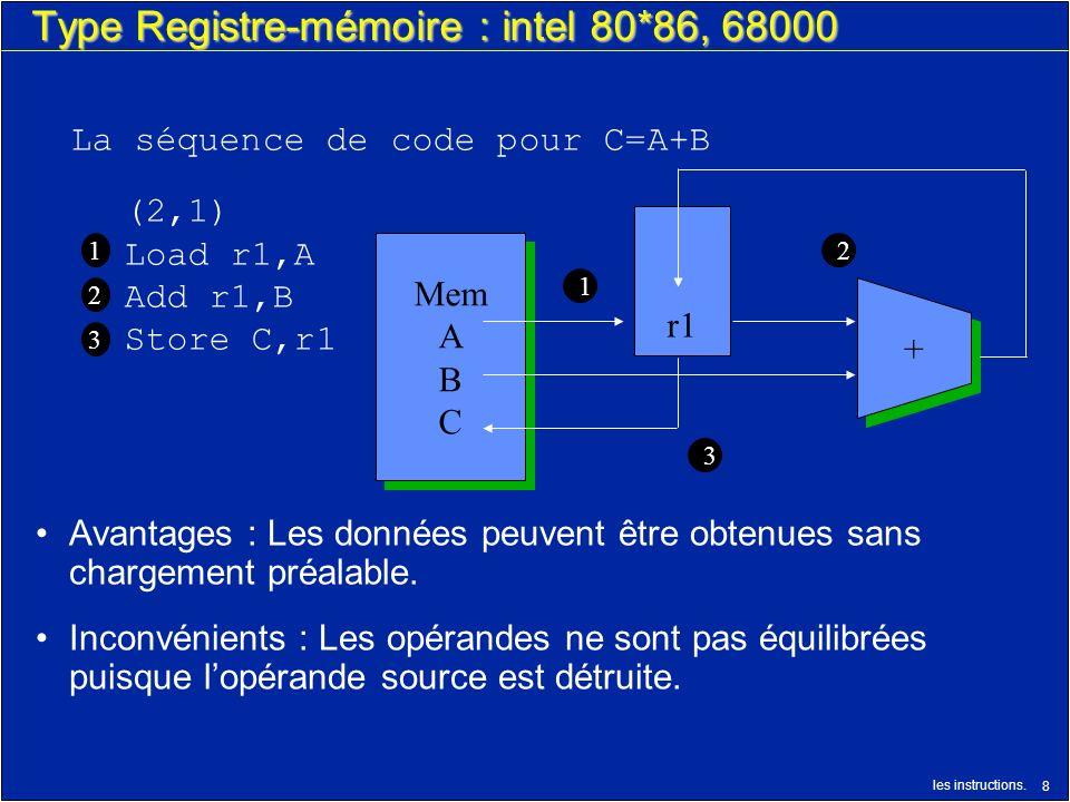 les instructions. 8 Type Registre-mémoire : intel 80*86, 68000 (2,1) Load r1,A Add r1,B Store C,r1 La séquence de code pour C=A+B 1 2 r1 Mem A B C Mem