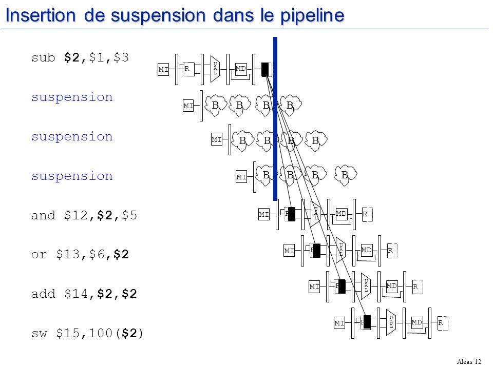 Aléas 12 Insertion de suspension dans le pipeline MI RMD UALUAL R MI RMD UALUAL R MI RMD UALUAL R MI RMD UALUAL R MI RMD UALUAL R MI BBBB BBBB BBBB sub $2,$1,$3 suspension and $12,$2,$5 or $13,$6,$2 add $14,$2,$2 sw $15,100($2)