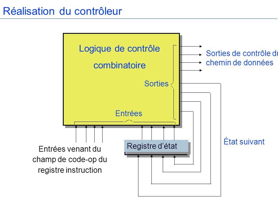 Contrôleur H Accumulateur Compteur Ordinal Registre mot Bus dadresses Registre Instruction U.A.L.