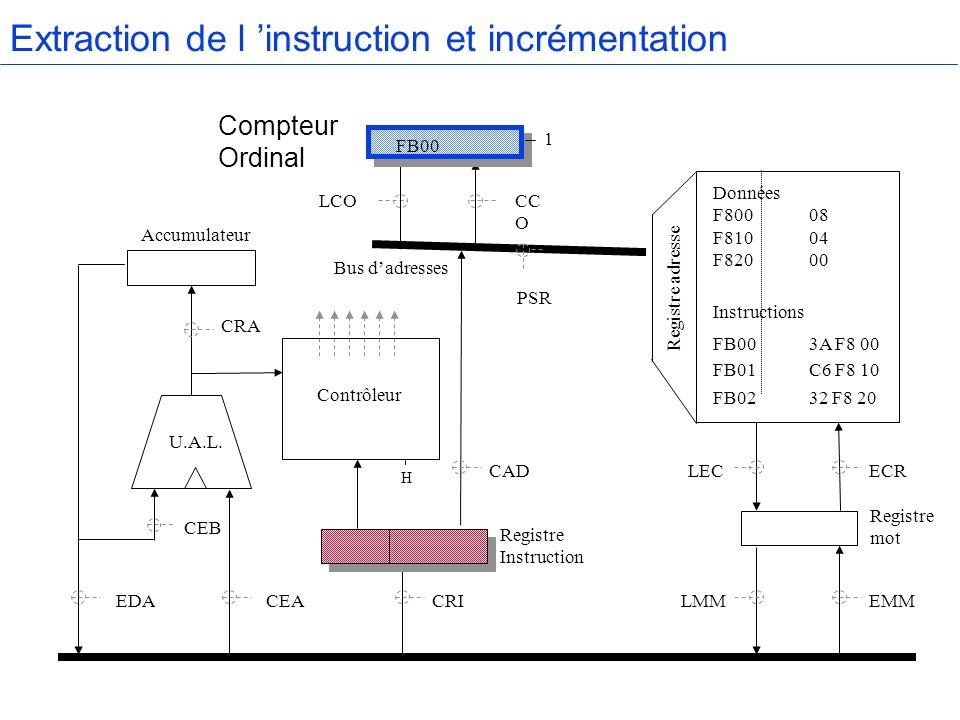 Accumulateur Compteur Ordinal Mémoire centrale Registre mot Bus de données Bus dadresses Registre Instruction U.A.L.