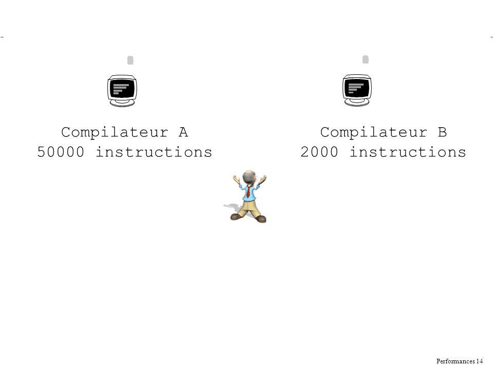 Performances 14 Compilateur A 50000 instructions Compilateur B 2000 instructions