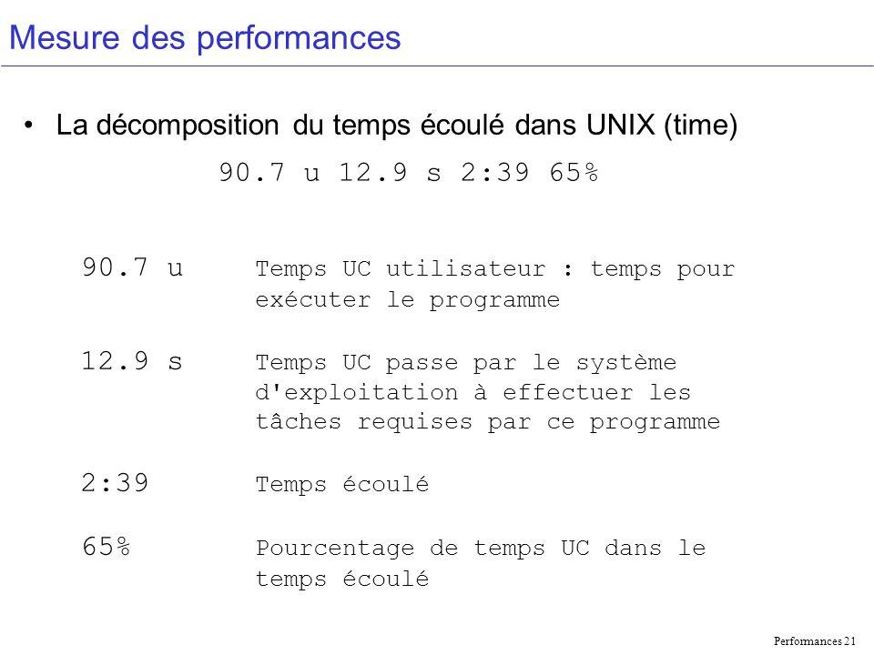 Performances 21 Mesure des performances La décomposition du temps écoulé dans UNIX (time) 90.7 u 12.9 s 2:39 65% 90.7 u Temps UC utilisateur : temps pour exécuter le programme 12.9 s Temps UC passe par le système d exploitation à effectuer les tâches requises par ce programme 2:39 Temps écoulé 65% Pourcentage de temps UC dans le temps écoulé