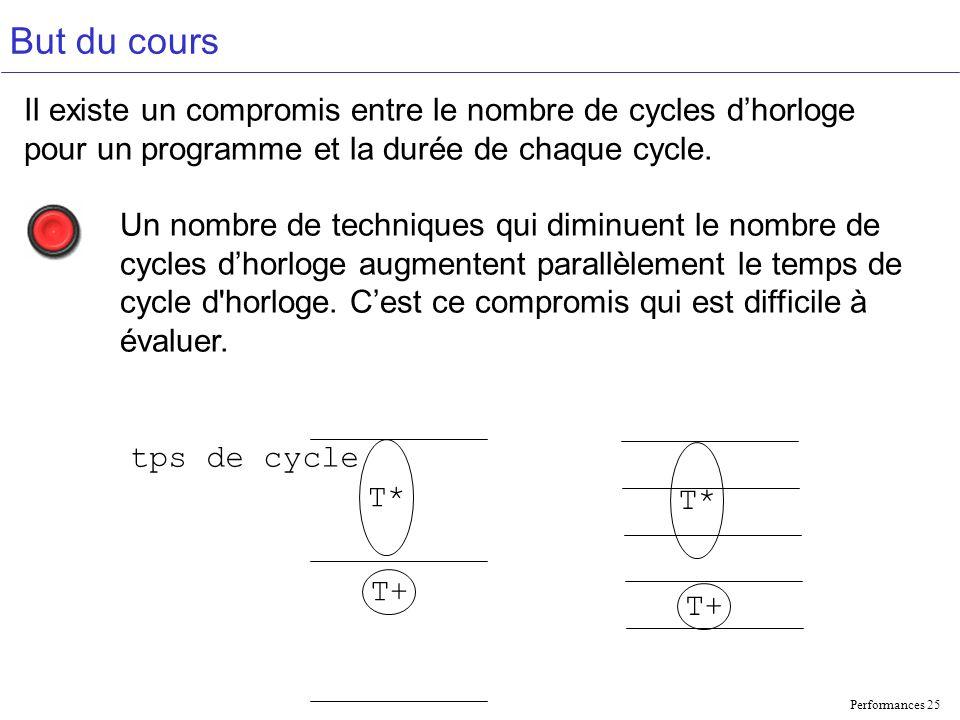 Performances 25 But du cours T* T+ tps de cycle Il existe un compromis entre le nombre de cycles dhorloge pour un programme et la durée de chaque cycle.