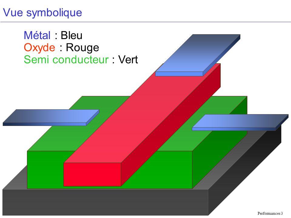 Performances 3 Vue symbolique Métal : Bleu Oxyde : Rouge Semi conducteur : Vert