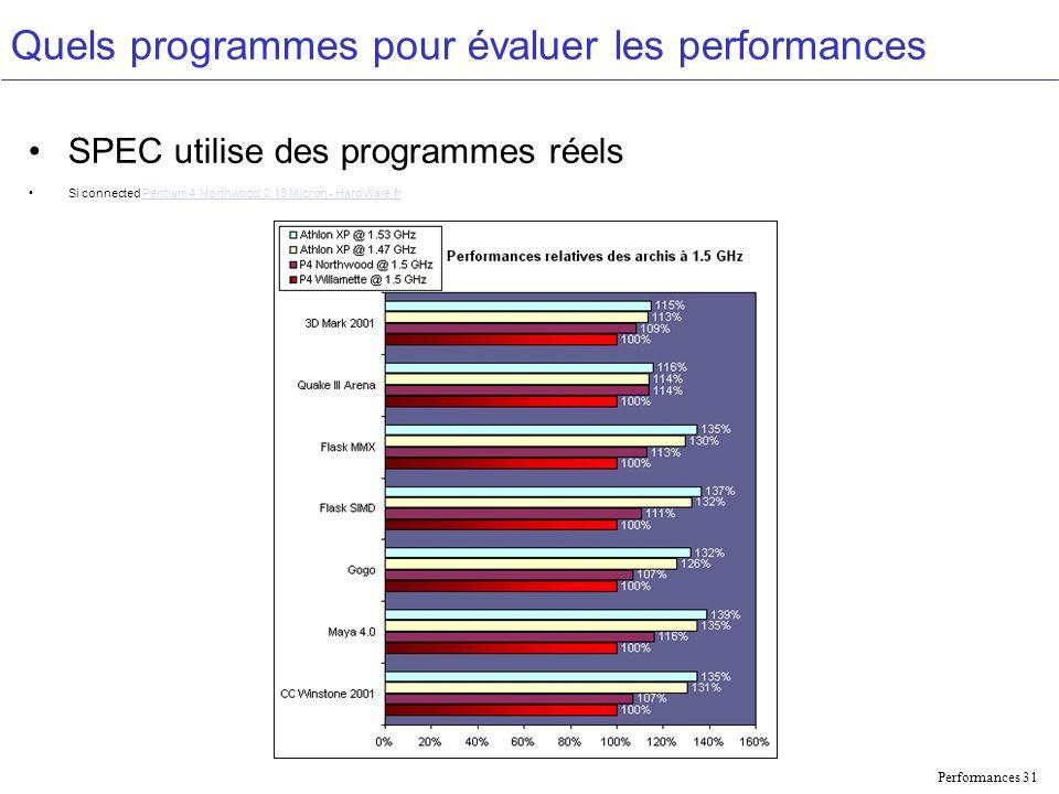 Performances 31 Quels programmes pour évaluer les performances SPEC utilise des programmes réels Si connected Pentium 4 Northwood 0.13 Micron - HardWare.frPentium 4 Northwood 0.13 Micron - HardWare.fr