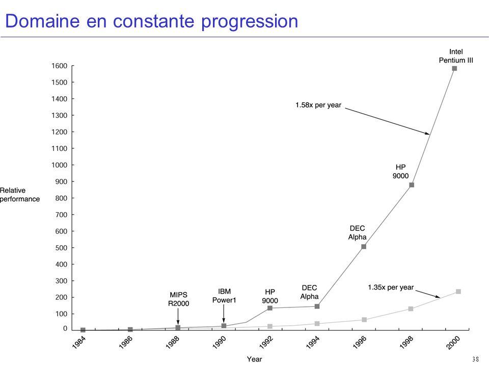 Performances 38 Domaine en constante progression