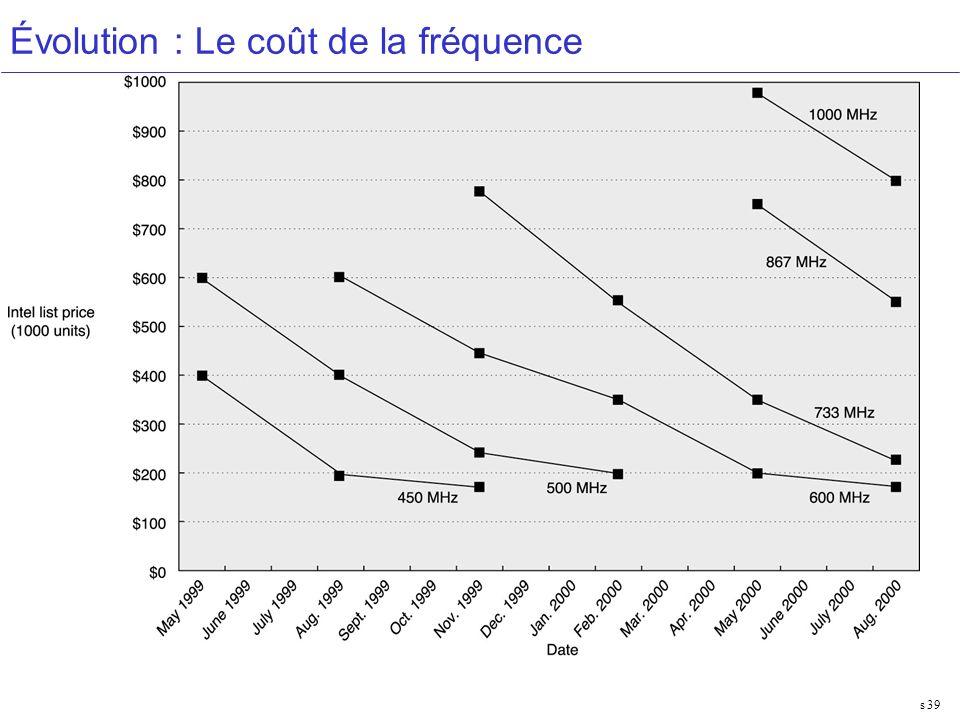 Performances 39 Évolution : Le coût de la fréquence