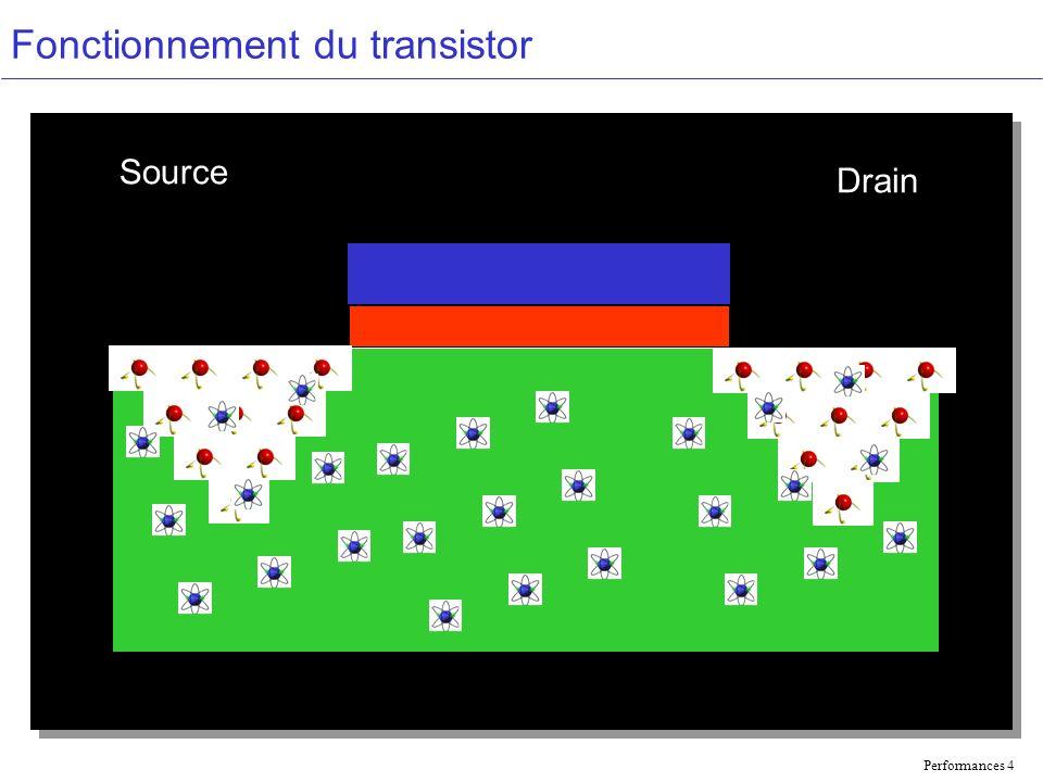 Performances 4 Fonctionnement du transistor Source Drain
