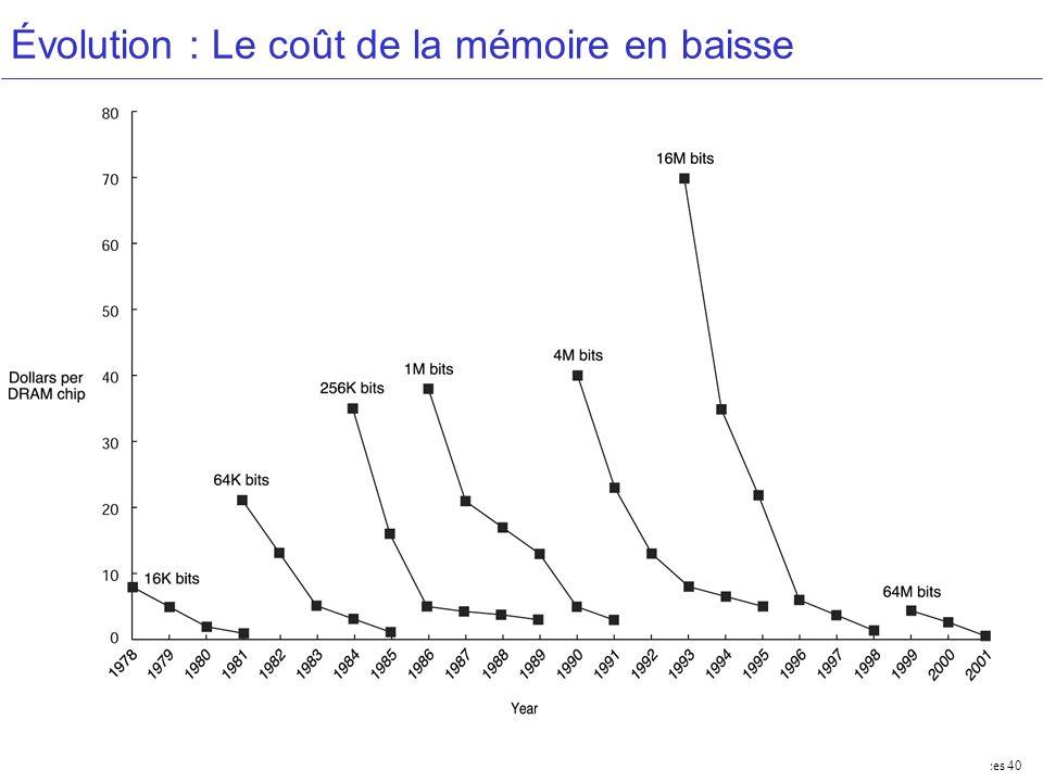 Performances 40 Évolution : Le coût de la mémoire en baisse