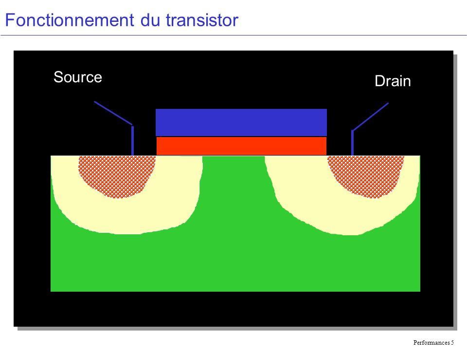 Performances 5 Fonctionnement du transistor Source Drain