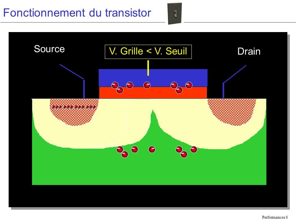 Performances 6 Fonctionnement du transistor Source Drain V. Grille < V. Seuil --- - -- - --- - -- -