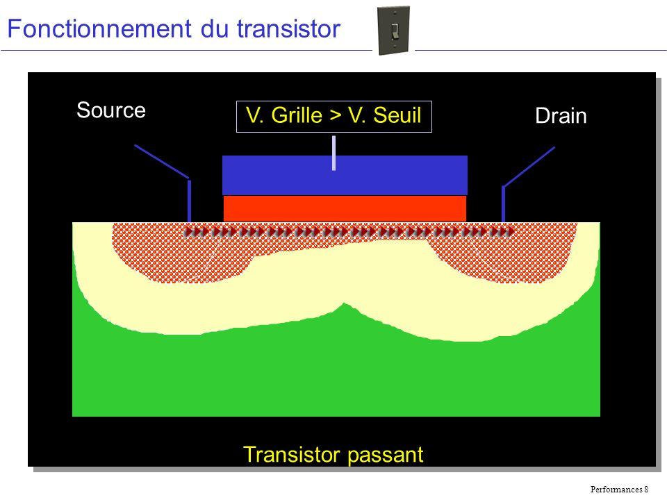 Performances 8 Fonctionnement du transistor Source Drain Transistor passant V. Grille > V. Seuil