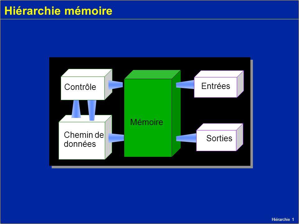 Hiérarchie 1 Hiérarchie mémoire Chemin de données Mémoire Entrées Contrôle Sorties