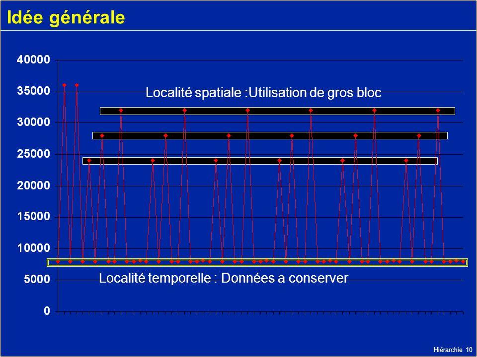 Hiérarchie 10 Idée générale Localité spatiale :Utilisation de gros bloc Localité temporelle : Données a conserver