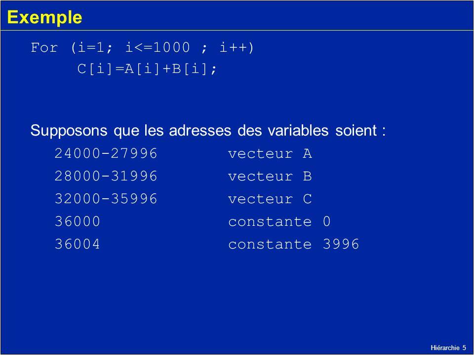 Hiérarchie 5 Exemple For (i=1; i<=1000 ; i++) C[i]=A[i]+B[i]; Supposons que les adresses des variables soient : 24000-27996 vecteur A 28000-31996 vect