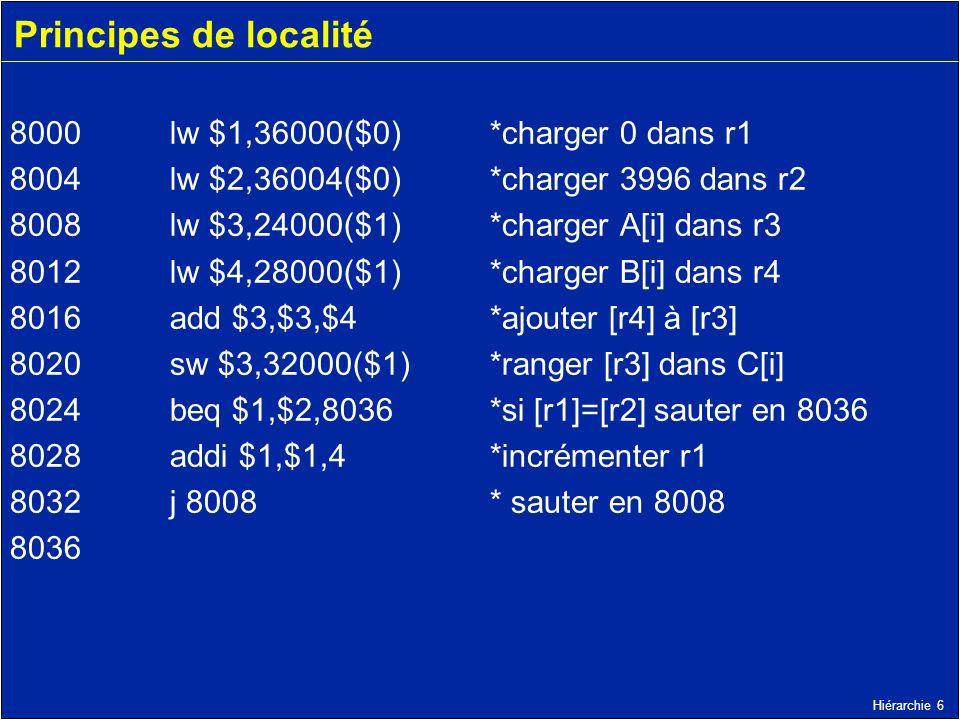 Hiérarchie 6 Principes de localité 8000 lw $1,36000($0) *charger 0 dans r1 8004 lw $2,36004($0) *charger 3996 dans r2 8008 lw $3,24000($1) *charger A[