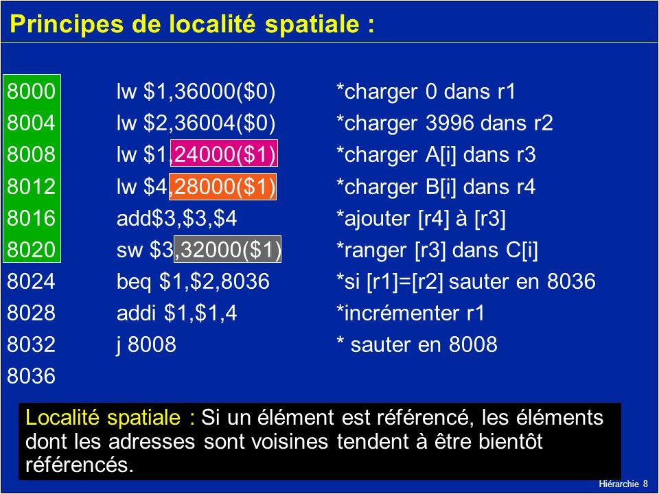 Hiérarchie 8 Principes de localité spatiale : 8000 lw $1,36000($0) *charger 0 dans r1 8004 lw $2,36004($0) *charger 3996 dans r2 8008 lw $1,24000($1)