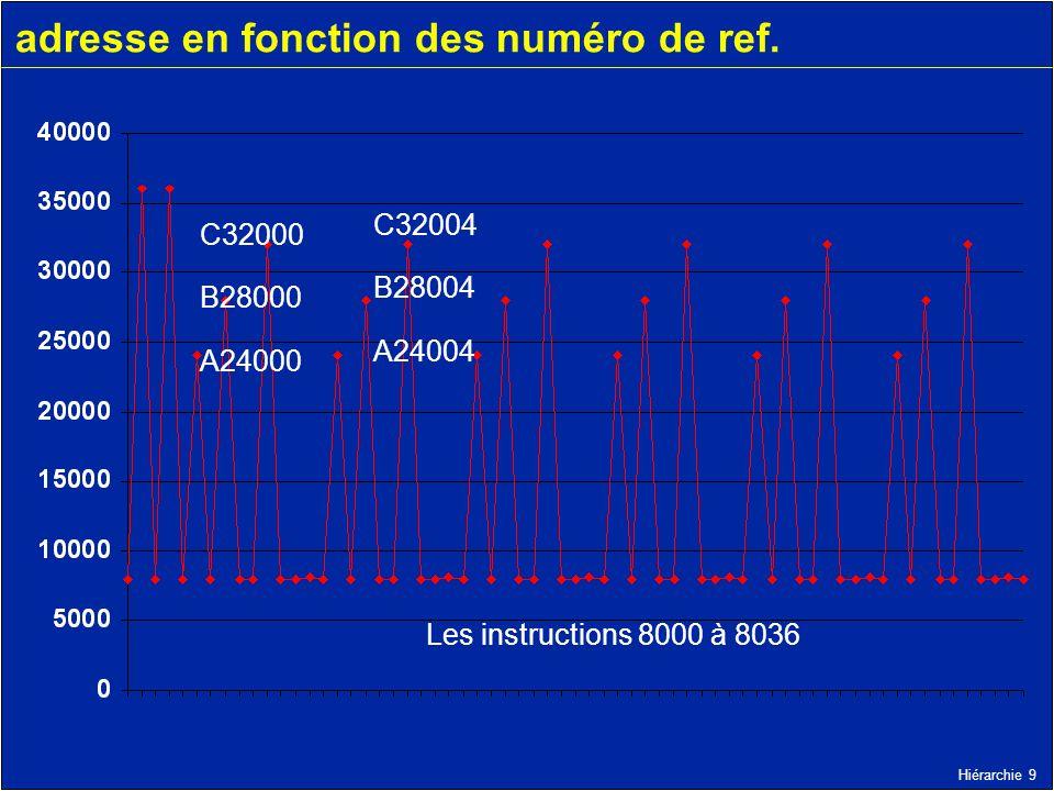 Hiérarchie 9 adresse en fonction des numéro de ref. Les instructions 8000 à 8036 C32000 B28000 A24000 C32004 B28004 A24004