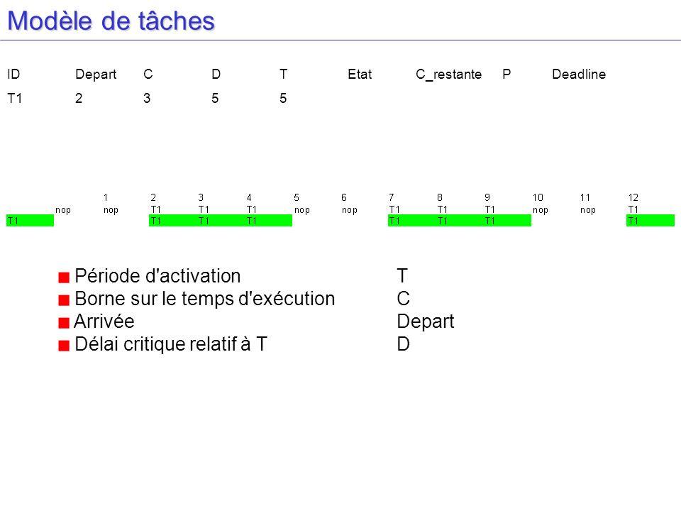 Modèle de tâches IDDepartCDTEtatC_restante PDeadline T12355 Période d activationT Borne sur le temps d exécution C Arrivée Depart Délai critique relatif à TD