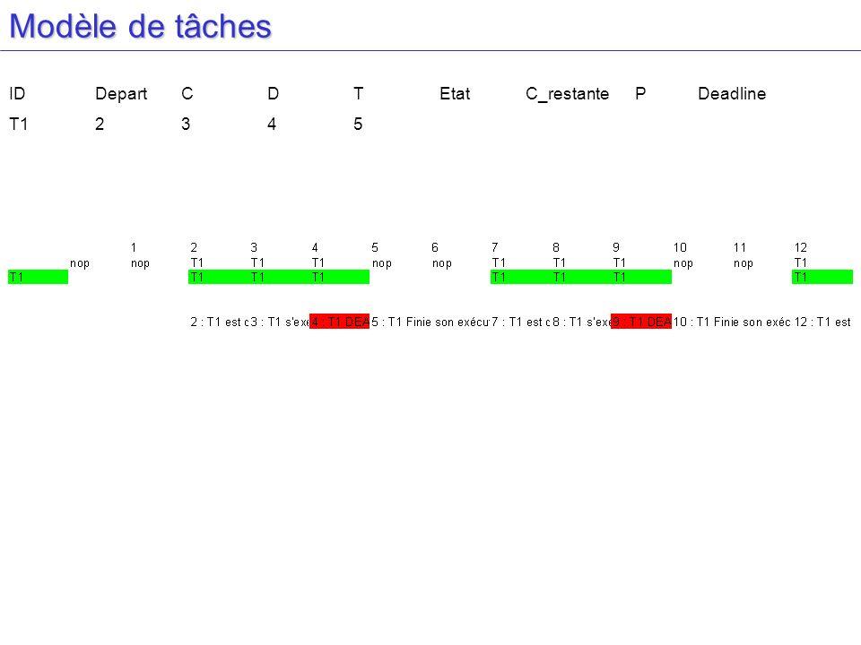 Modèle de tâches IDDepartCDTEtatC_restante PDeadline T12345