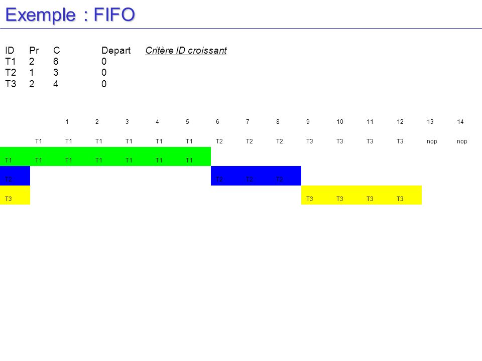 Exemple : FIFO 1234567891011121314 T1 T2 T3 nop T1 T2 T3 IDPrCDepart Critère ID croissant T1260 T2130 T3240