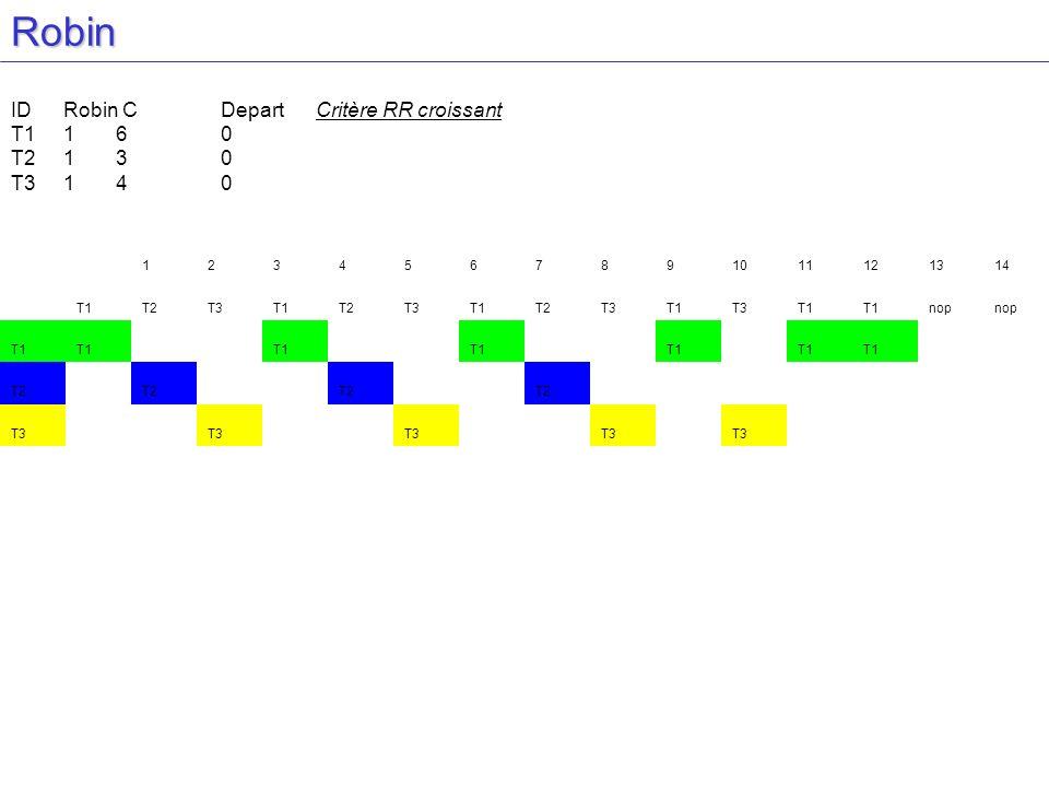Robin IDRobin CDepart Critère RR croissant T1160 T2130 T3140 1234567891011121314 T1T2T3T1T2T3T1T2T3T1T3T1 nop T1 T2 T3